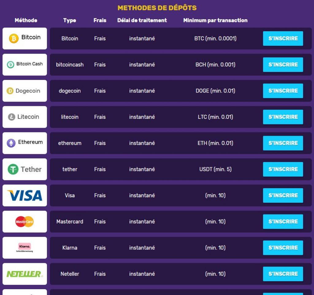 methode de paiement BitcoinCasino
